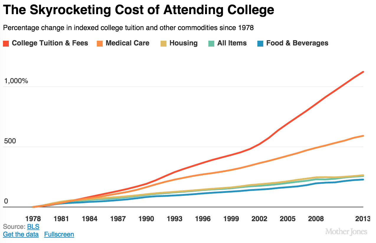 the reasons for the increase of college tuition The surprising reason why colleges raise tuition life + money share the surprising reason why colleges raise leads to a $1 increase in tuition.