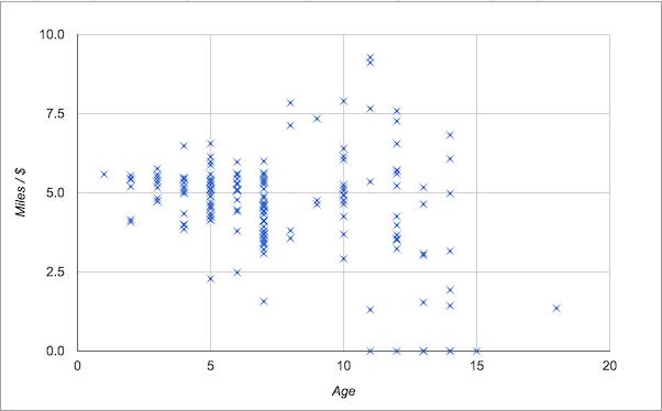 age versus value