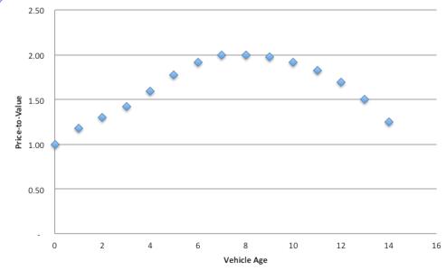 depreciation over time